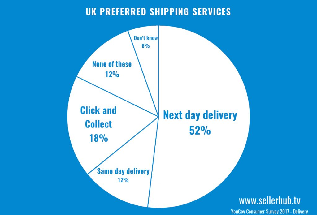 delivery services 2017