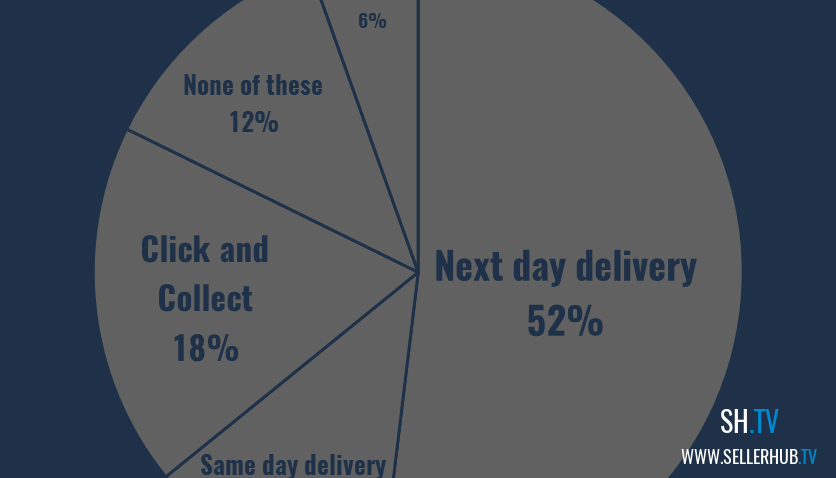Which Shipping Services You Should Be Offering